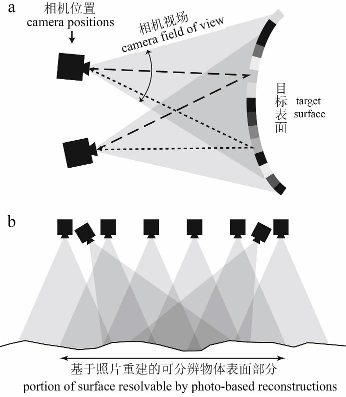 数字摄影测量学_无人机数字摄影测量与激光雷达在地形地貌与地表覆盖研究中的
